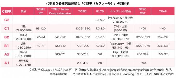 代表的な各種英語試験と「CEFR(セファール)」の対照表
